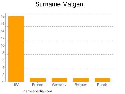 Surname Matgen