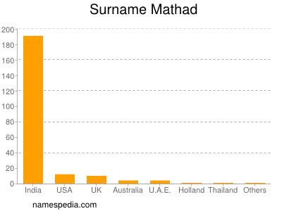 Surname Mathad