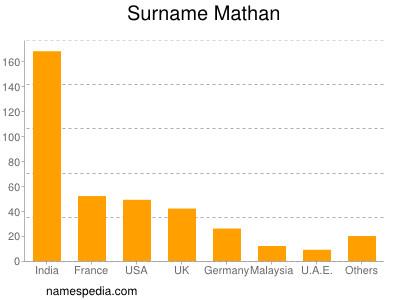 Surname Mathan