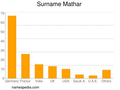 Surname Mathar