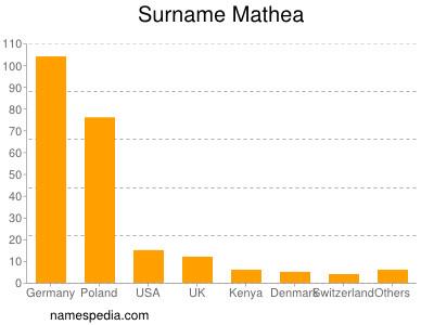 Surname Mathea