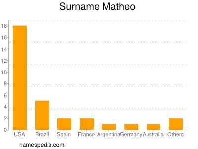 Surname Matheo