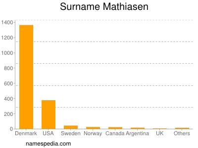 Surname Mathiasen