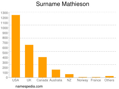 Surname Mathieson