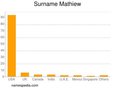 Surname Mathiew