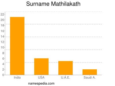 Surname Mathilakath