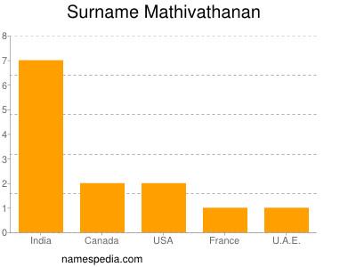 Surname Mathivathanan