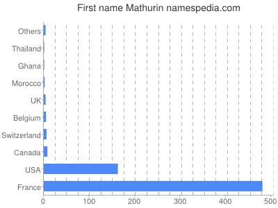 Given name Mathurin