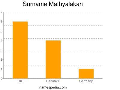 Surname Mathyalakan
