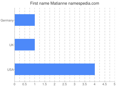 Given name Matianne