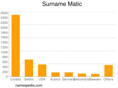 Surname Matic