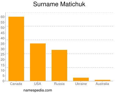 nom Matichuk