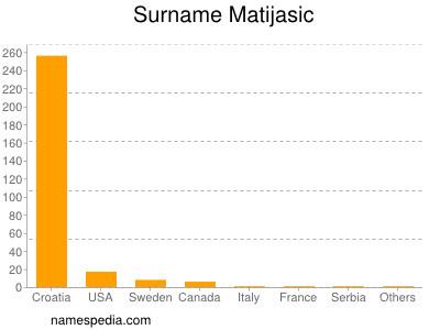 Surname Matijasic