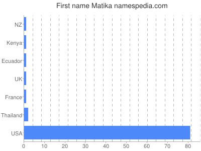 Given name Matika