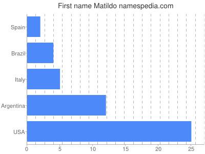 Given name Matildo