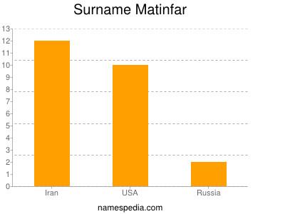 Surname Matinfar