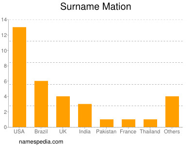 Surname Mation