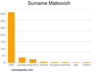 Surname Matkovich
