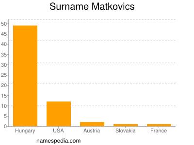 Surname Matkovics