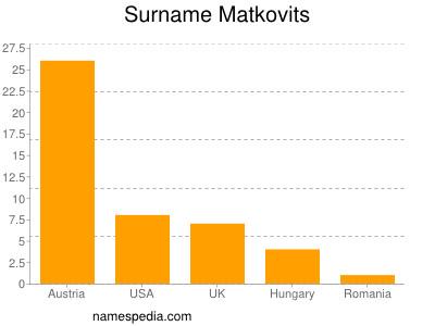 Surname Matkovits