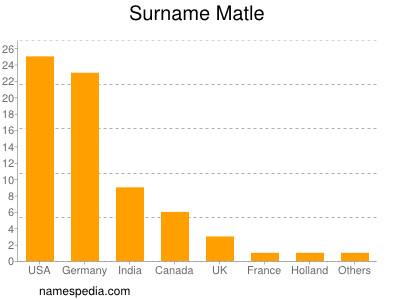 Surname Matle