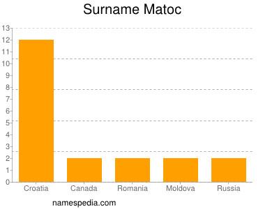Surname Matoc
