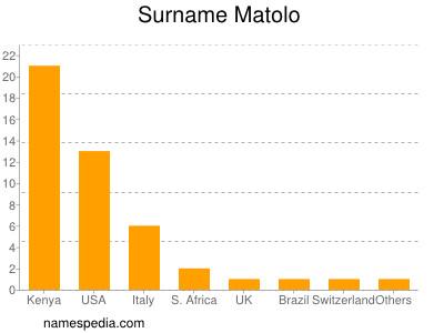 Surname Matolo