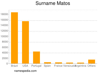 Surname Matos