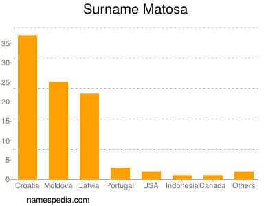 Surname Matosa