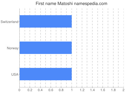 Given name Matoshi