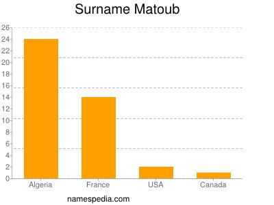 Surname Matoub