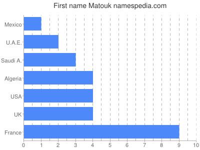 Given name Matouk