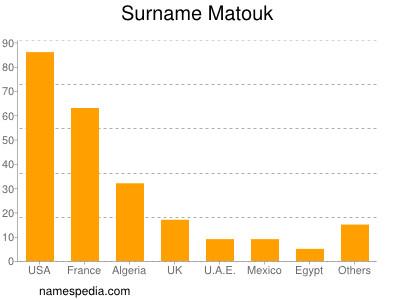 Surname Matouk