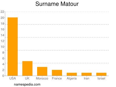 Surname Matour