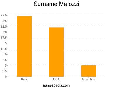 Surname Matozzi