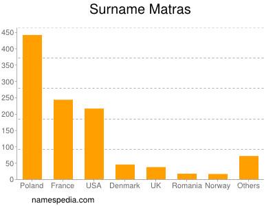 Surname Matras