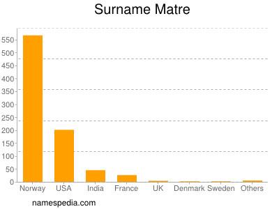 Surname Matre