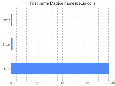 Given name Matrice