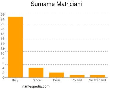 Surname Matriciani