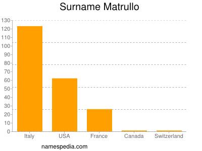 Surname Matrullo