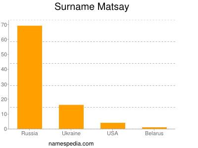 Surname Matsay