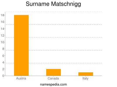 Surname Matschnigg