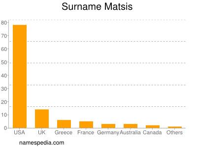 Surname Matsis