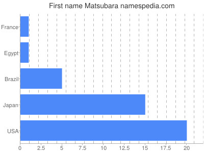 Given name Matsubara