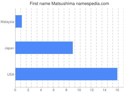 Given name Matsushima
