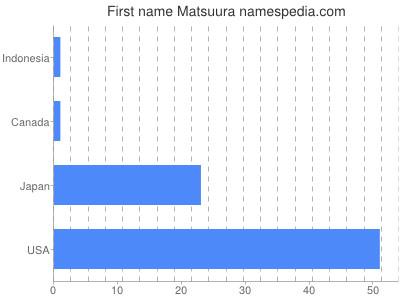 Given name Matsuura