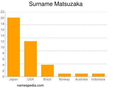 Surname Matsuzaka