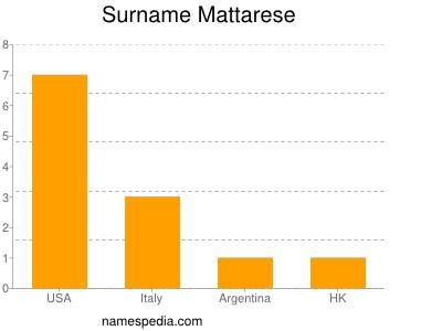 Surname Mattarese