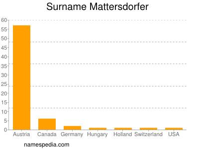 Surname Mattersdorfer