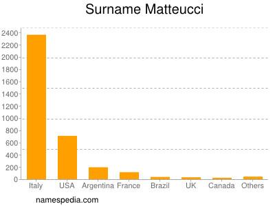 Surname Matteucci